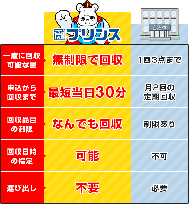 お片付けプリンスと大阪府茨木市の回収サービス比較表
