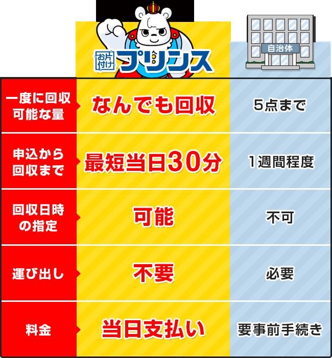 お片付けプリンスと大阪府泉佐野市の回収サービス比較表