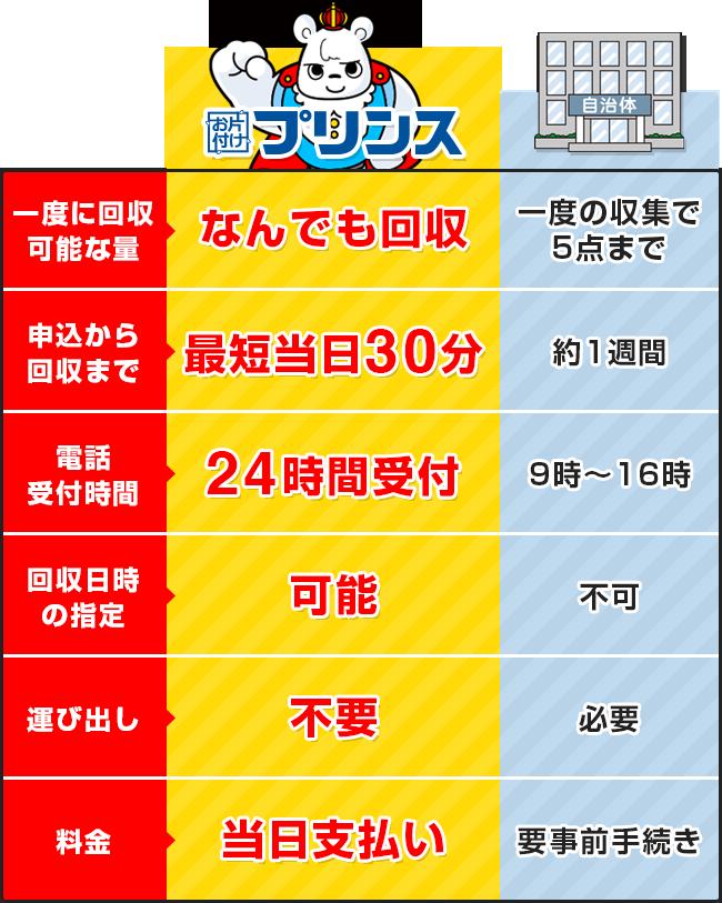 お片付けプリンスと大阪府泉南市の回収サービス比較表