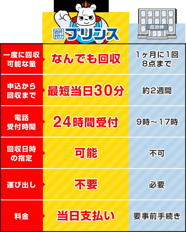 お片付けプリンスと大阪府八尾市の回収サービス比較表
