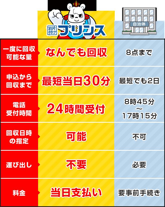 お片付けプリンスと大阪府守口市の回収サービス比較表