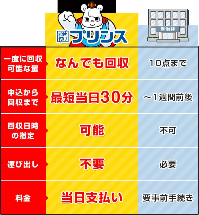 お片付けプリンスと大阪府東大阪市の回収サービス比較表