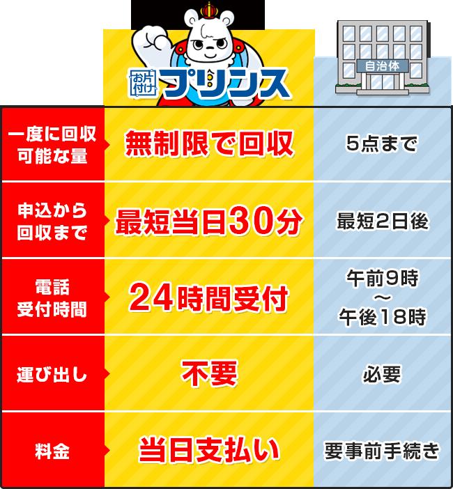 お片付けプリンスと大阪府門真市の回収サービス比較表