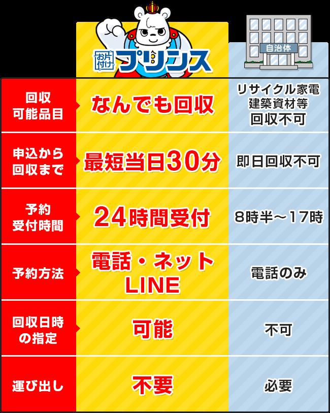 お片付けプリンスと大阪府寝屋川市の回収サービス比較表
