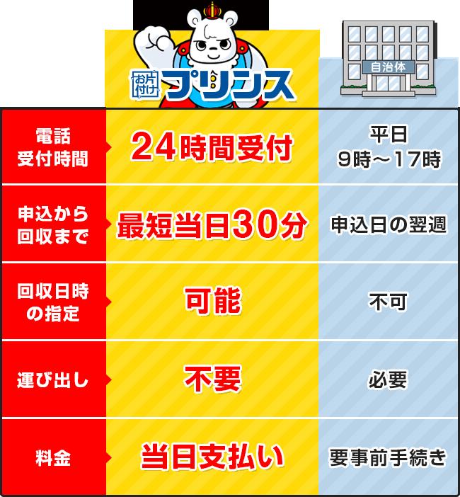 お片付けプリンスと堺市南区の回収サービス比較表