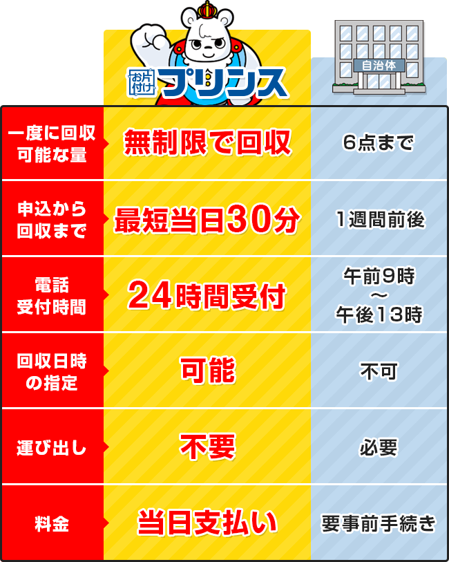 お片付けプリンスと大阪府高石市の回収サービス比較表