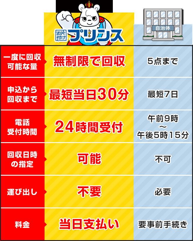 お片付けプリンスと大阪府豊中市の回収サービス比較表