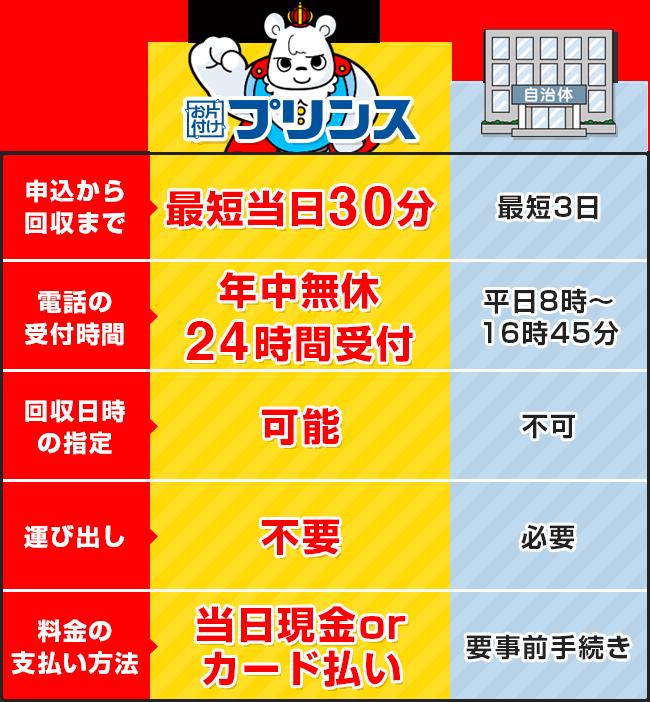 お片付けプリンスと神奈川県川崎市の回収サービス比較表