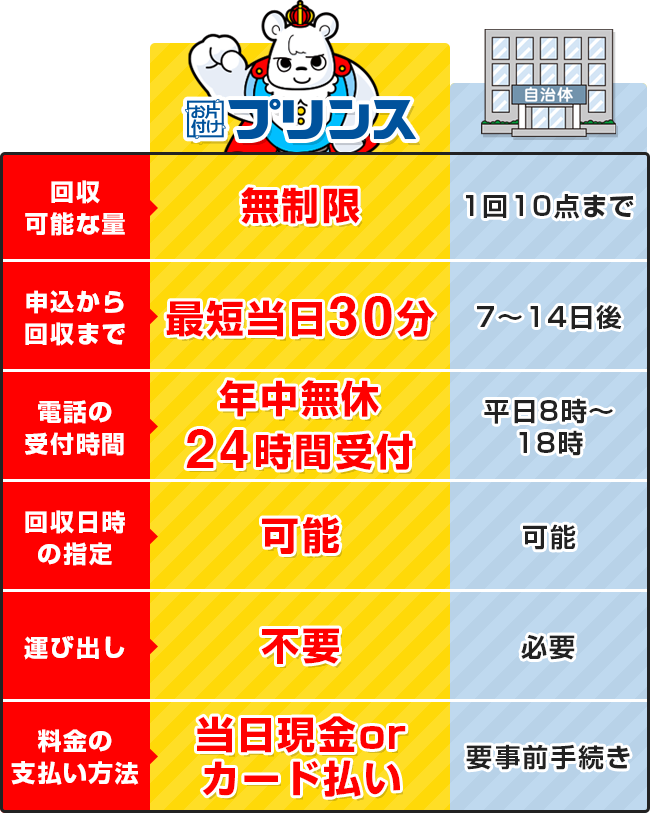 お片付けプリンスと神奈川県相模原市の回収サービス比較表