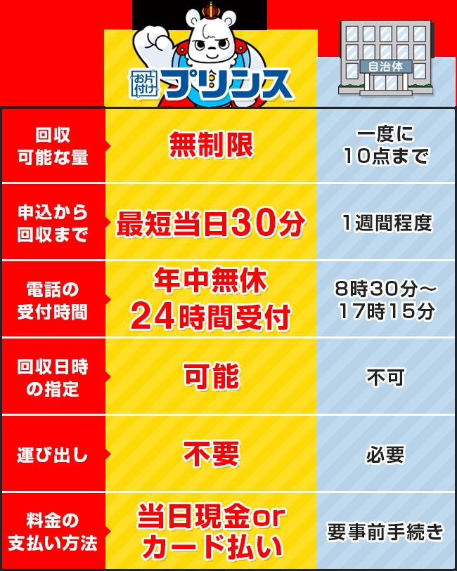お片付けプリンスと東京都八王子市の回収サービス比較表
