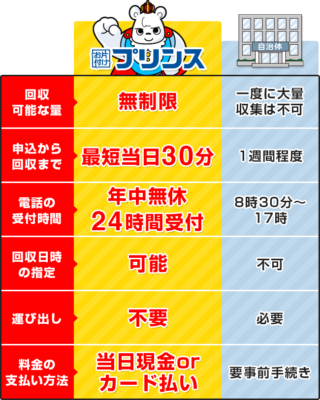 お片付けプリンスと東京都東村山市の回収サービス比較表
