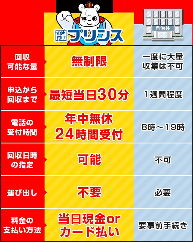 お片付けプリンスと東京都三鷹市の回収サービス比較表