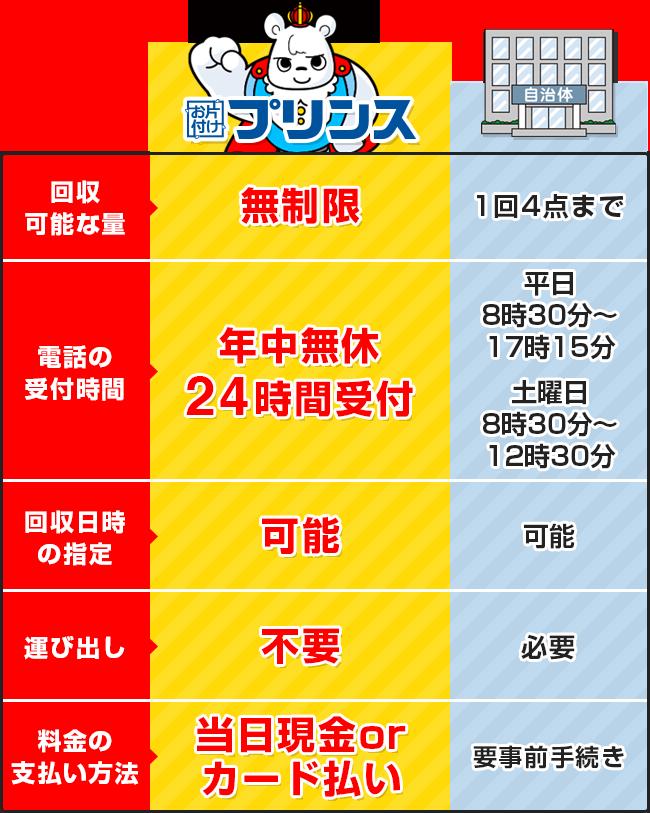 お片付けプリンスと埼玉県入間市の回収サービス比較表