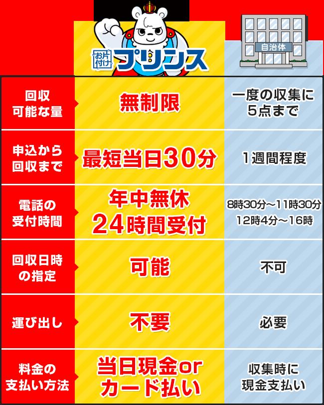 お片付けプリンスと埼玉県川越市の回収サービス比較表