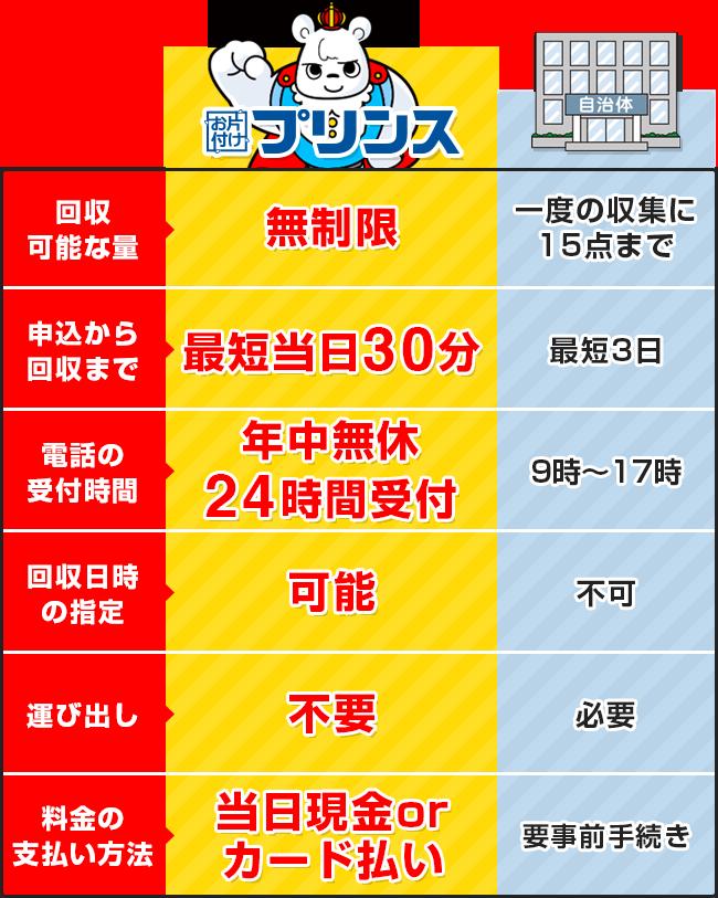 お片付けプリンスと埼玉県川口市の回収サービス比較表