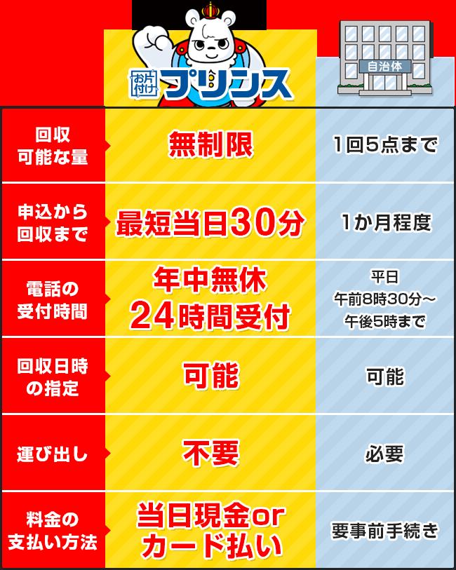 お片付けプリンスと埼玉県新座市の回収サービス比較表