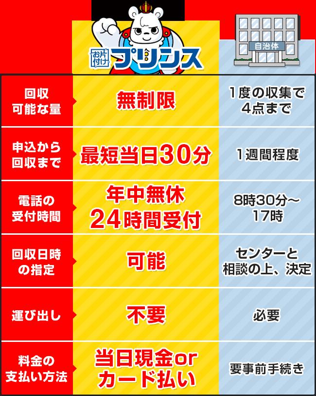 お片付けプリンスと埼玉県さいたま市の回収サービス比較表