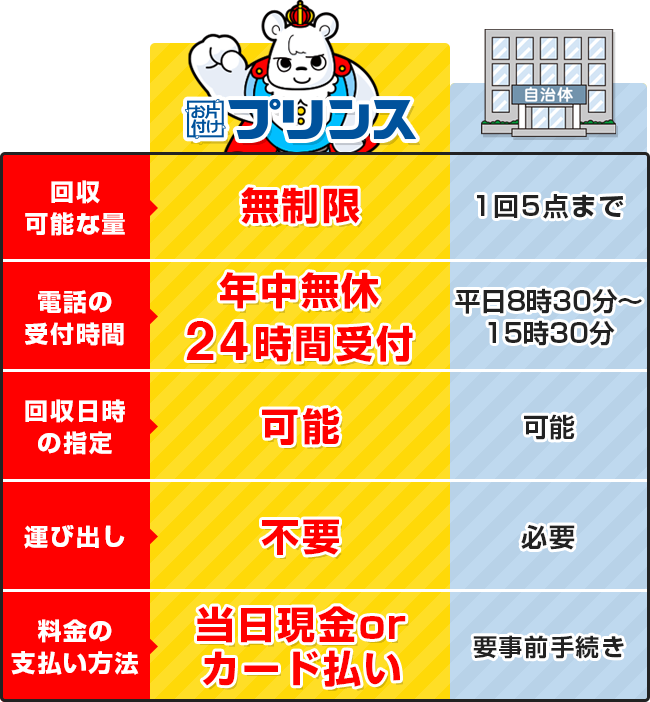 お片付けプリンスと埼玉県狭山市の回収サービス比較表