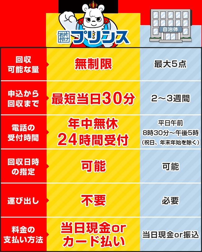 お片付けプリンスと埼玉県草加市の回収サービス比較表