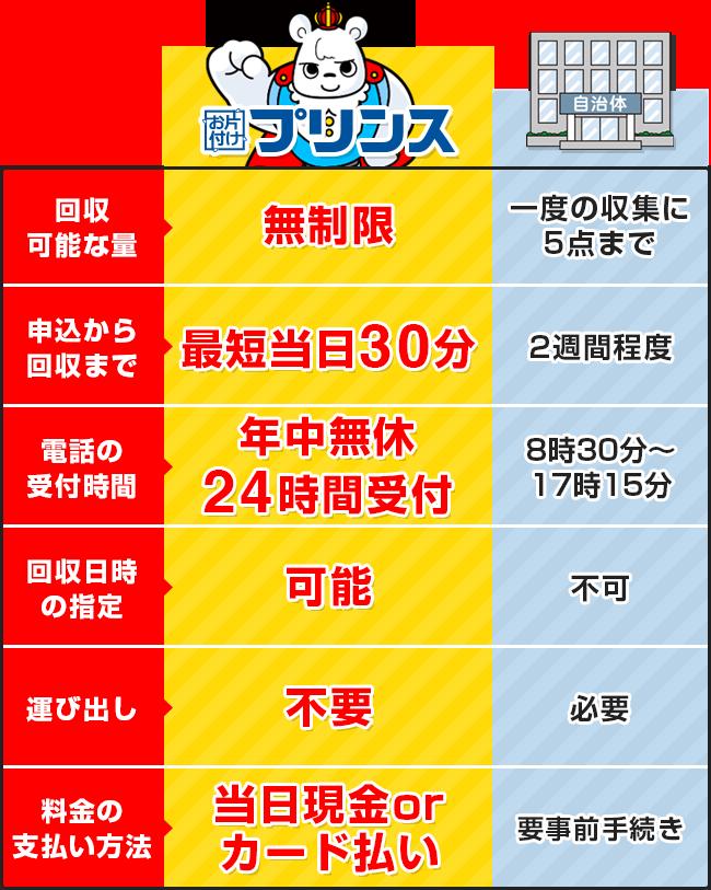 お片付けプリンスと埼玉県所沢市の回収サービス比較表