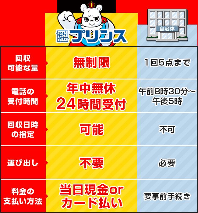 お片付けプリンスと埼玉県和光市の回収サービス比較表